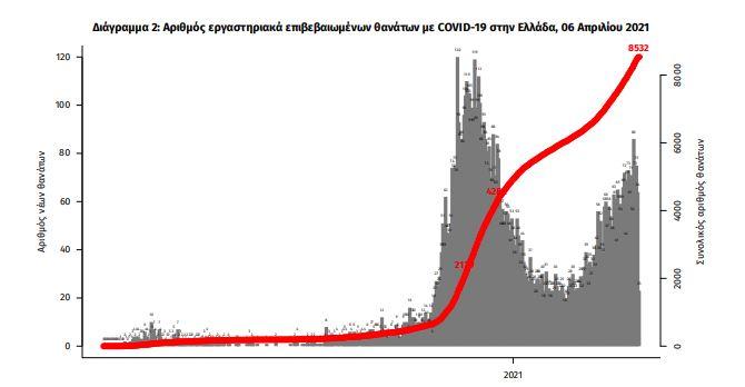 nea-ektinaxi-pano-apo-ta-4-000-ta-nea-kroysmata-751-oi-diasolinomenoi1
