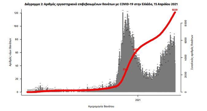 eody-3-833-nea-kroysmata-rekor-gia-to-2021-oi-neoi-thanatoi1