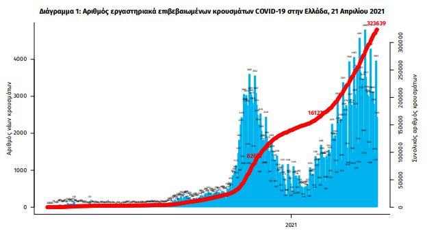 koronoios-3015-nea-kroysmata-ypochorisi-ton-diasolinomenon0