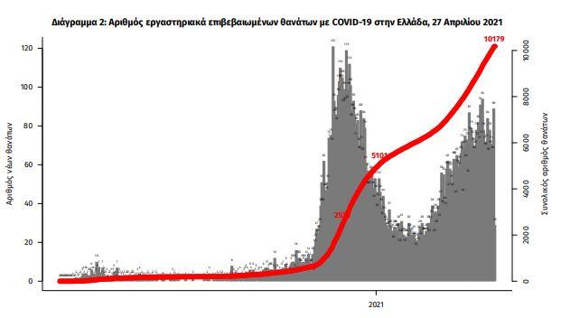 koronoios-sta-3-313-ta-nea-kroysmata-pano-apo-800-oi-diasolinomenoi1