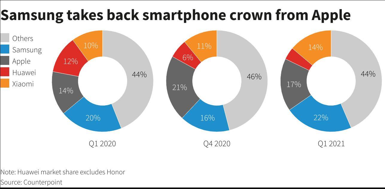i-samsung-ekthronise-tin-apple-stis-poliseis-smartphones-to-a-trimino-toy-20200