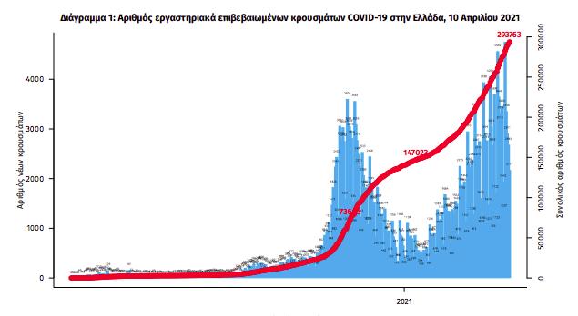 2-801-nea-kroysmata-paramenoyn-se-ypsila-epipeda-oi-diasolinomenoi0