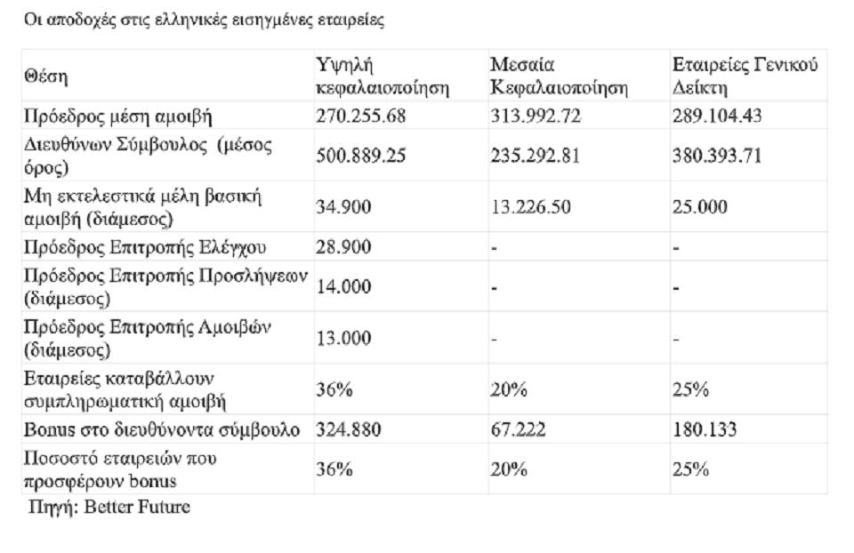amoives-235-000-eos-500-000-gia-toys-ceo-ton-ellinikon-etaireion0