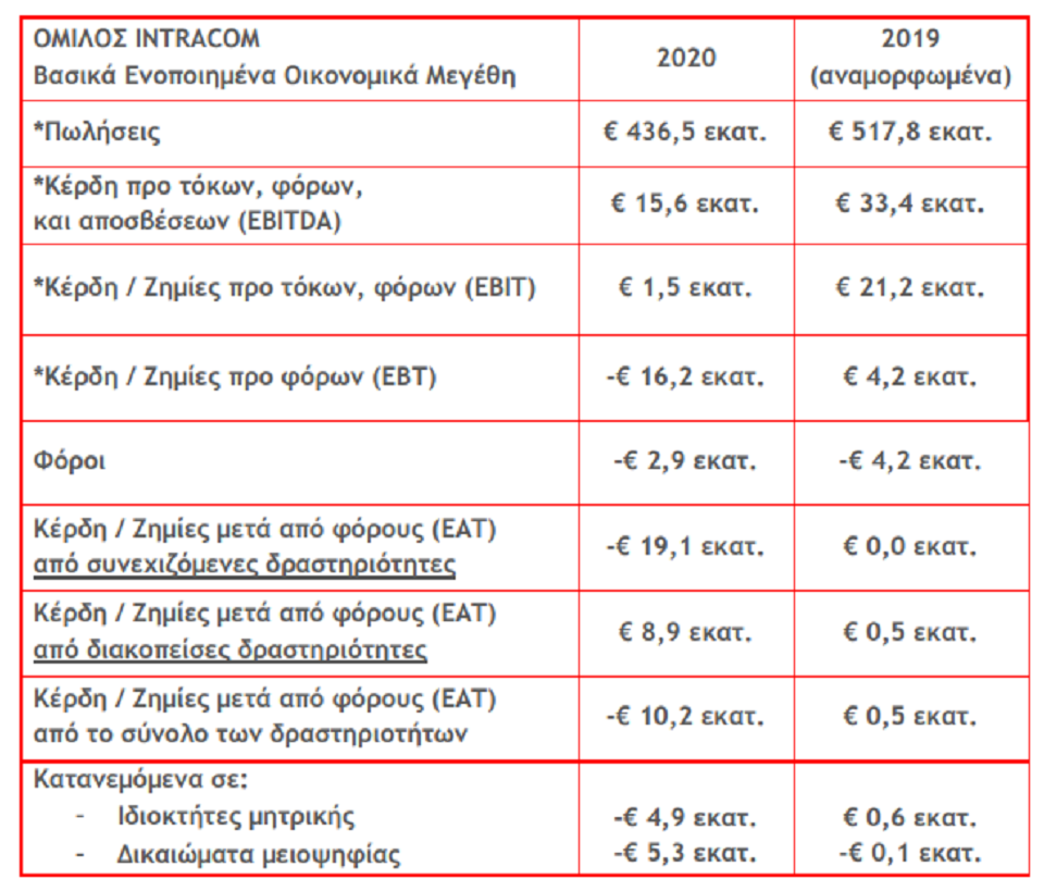 intracom-sta-436-5-ekat-o-tziros-to-20200