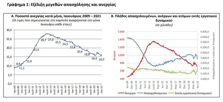 ektinaxi-tis-anergias-stoys-neoys-xeperase-ek-neoy-to-400