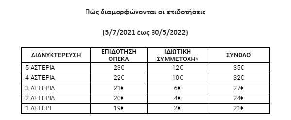 koinonikos-toyrismos-2021-22-analytika-oi-oroi-kai-oi-dikaioychoi2