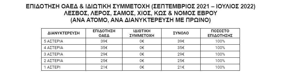 koinonikos-toyrismos-2021-22-analytika-oi-oroi-kai-oi-dikaioychoi1