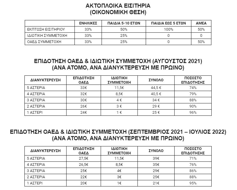 koinonikos-toyrismos-2021-22-analytika-oi-oroi-kai-oi-dikaioychoi0