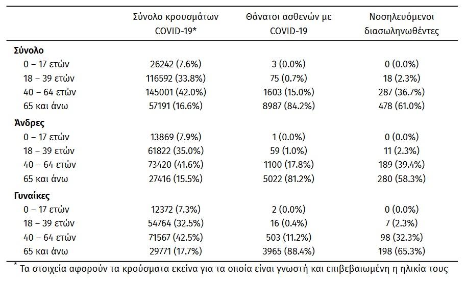 koronoios-1-387-nea-kroysmata-783-oi-diasolinomenoi4