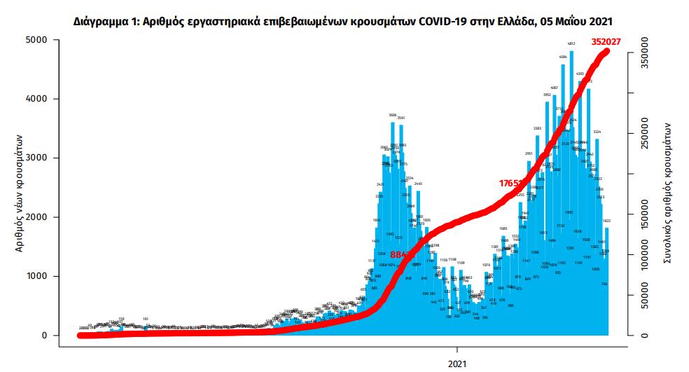 eody-2-093-nea-kroysmata-96-thanatoi-765-diasolinomenoi0