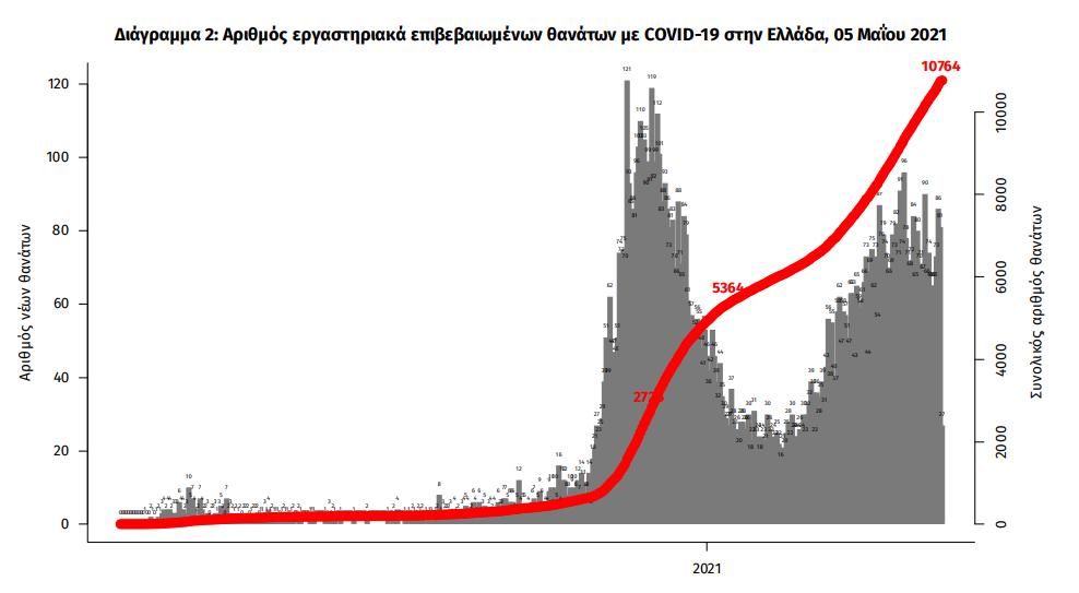 eody-2-093-nea-kroysmata-96-thanatoi-765-diasolinomenoi1