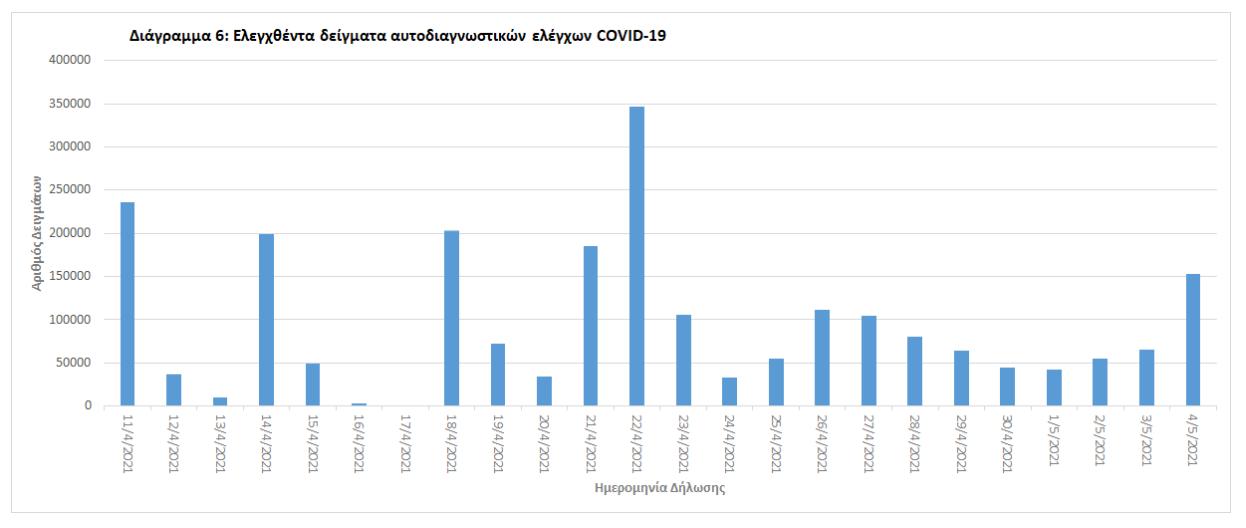 eody-2-093-nea-kroysmata-96-thanatoi-765-diasolinomenoi5