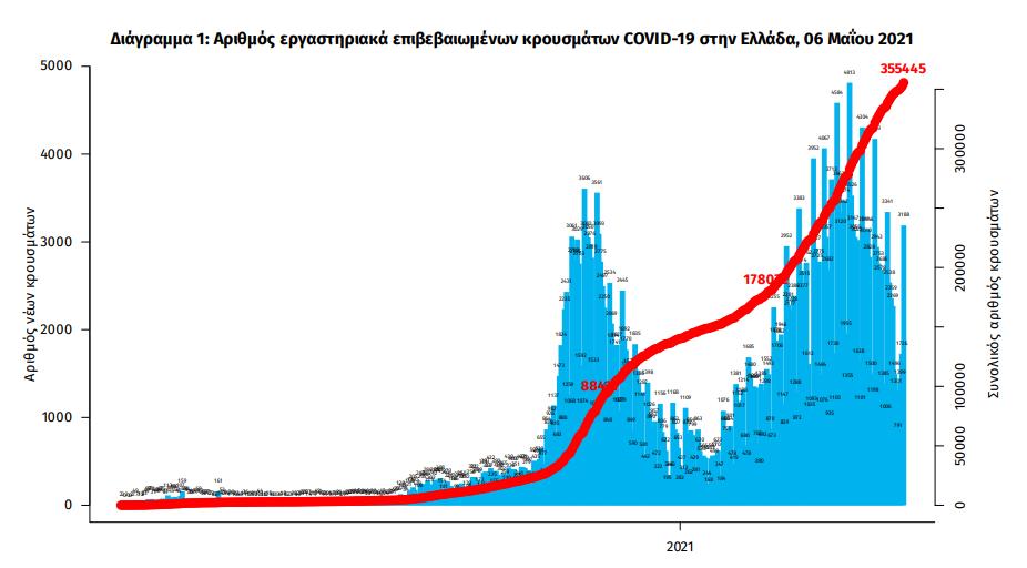 eody-3-421-nea-kroysmata-83-thanatoi-754-diasolinomenoi0