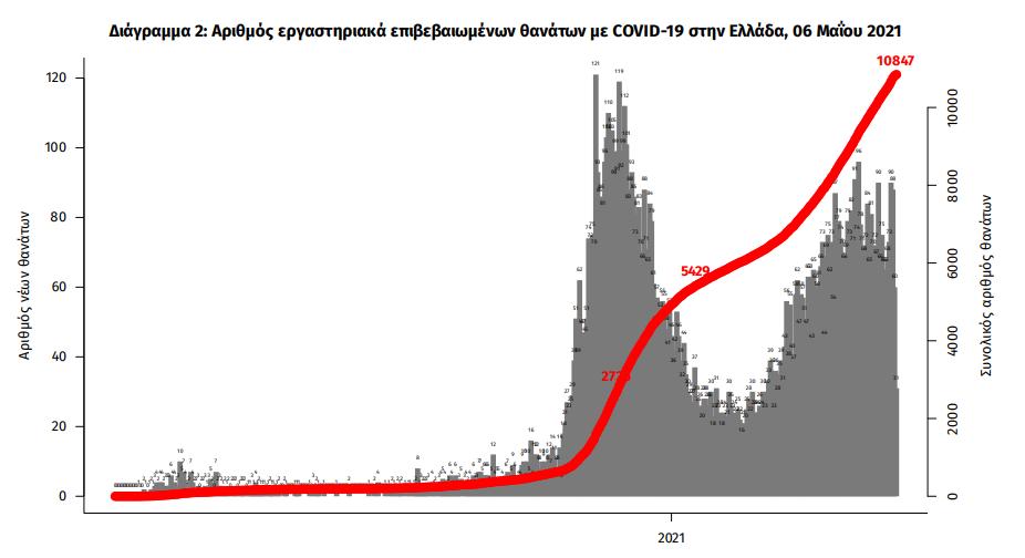 eody-3-421-nea-kroysmata-83-thanatoi-754-diasolinomenoi1