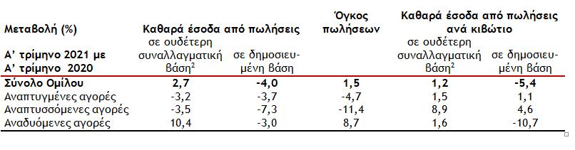 ayxisi-1-5-ston-ogko-poliseon-tis-coca-cola-to-a-trimino0