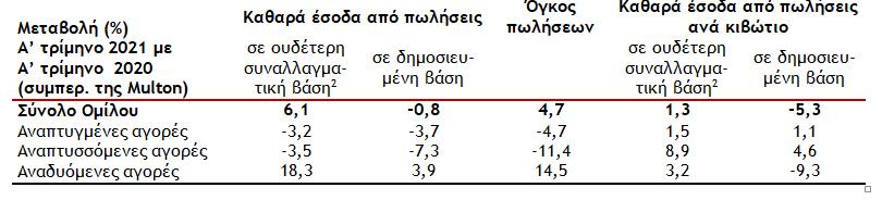ayxisi-1-5-ston-ogko-poliseon-tis-coca-cola-to-a-trimino1