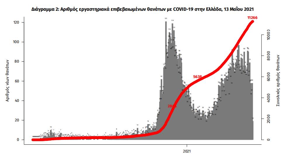 koronoios-2-167-kroysmata-55-thanatoi-683-diasolinomenoi1