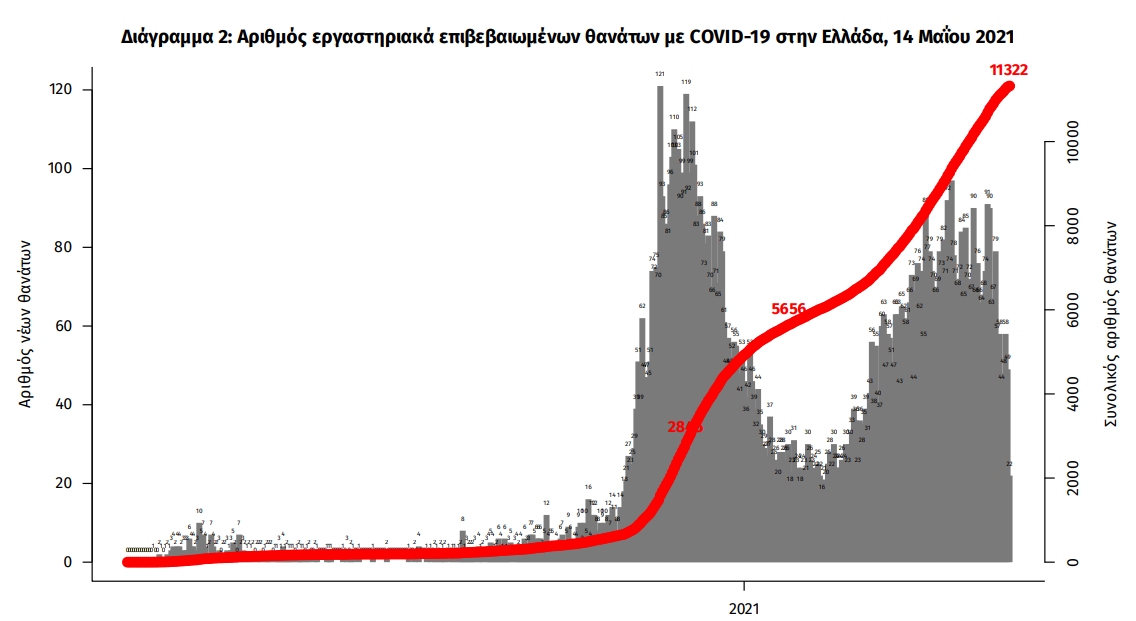 koronoios-2-188-nea-kroysmata-56-thanatoi-677-diasolinomenoi1