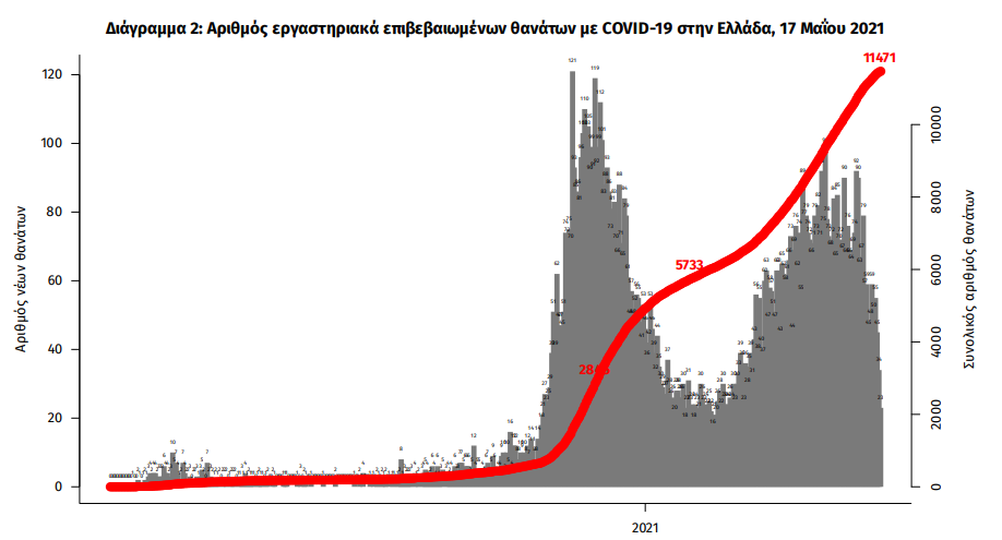 koronoios-1-402-kroysmata-56-thanatoi-647-diasolinomenoi1