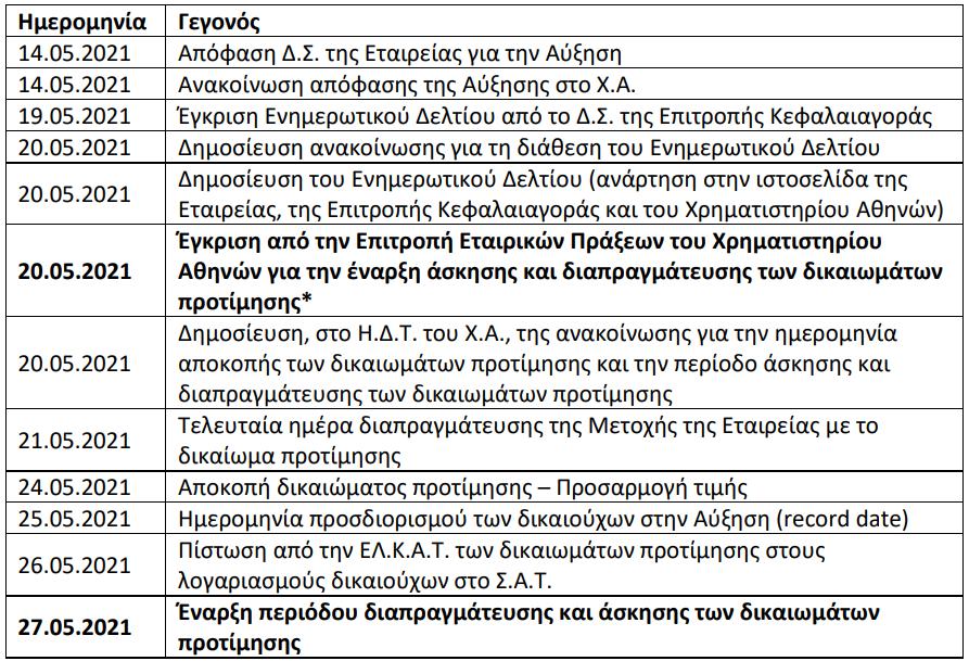 aegean-deytera-i-apokopi-toy-dikaiomatos-stin-ayxisi-kefalaioy0