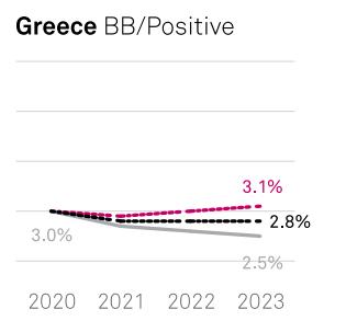 S&P: Ανθεκτική η Ελλάδα σε ενδεχόμενη αύξηση των επιτοκίων