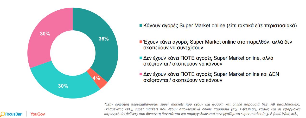 soyper-market-ti-agorasan-kai-ti-ochi-oi-ellines-stin-pandimia2