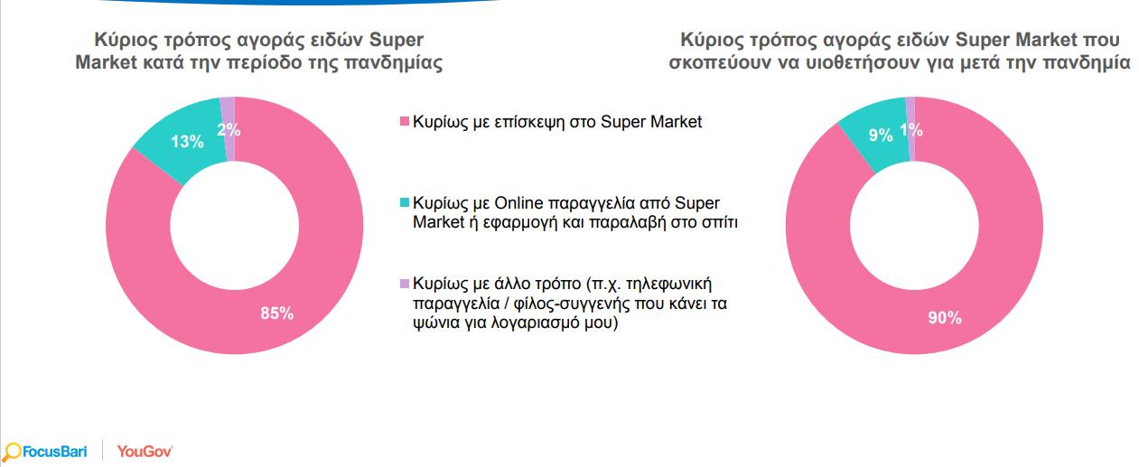 soyper-market-ti-agorasan-kai-ti-ochi-oi-ellines-stin-pandimia4