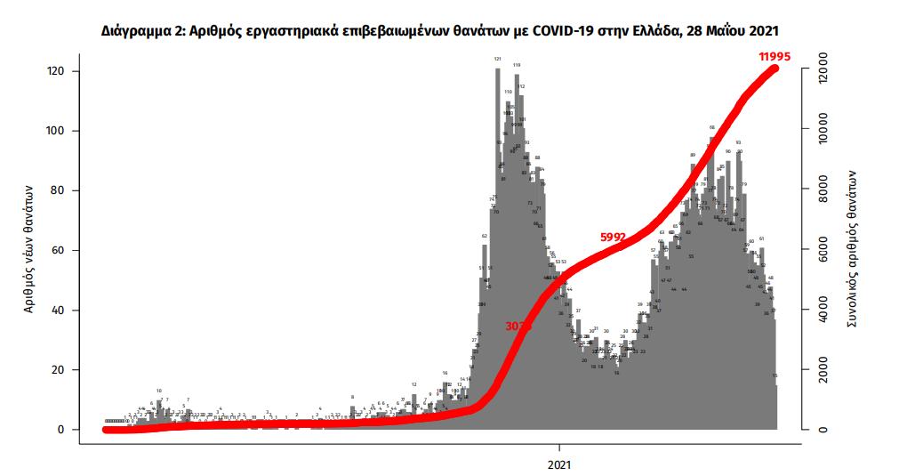 koronoios-1-585-kroysmata-40-thanatoi-521-diasolinomenoi1