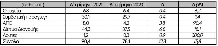 dei-zimies-43-7-ekat-eyro-epanalamvanomena-ebitda-225-6-ekat-eyro-sto-a-trimino0