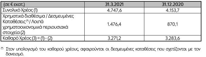 dei-zimies-43-7-ekat-eyro-epanalamvanomena-ebitda-225-6-ekat-eyro-sto-a-trimino1