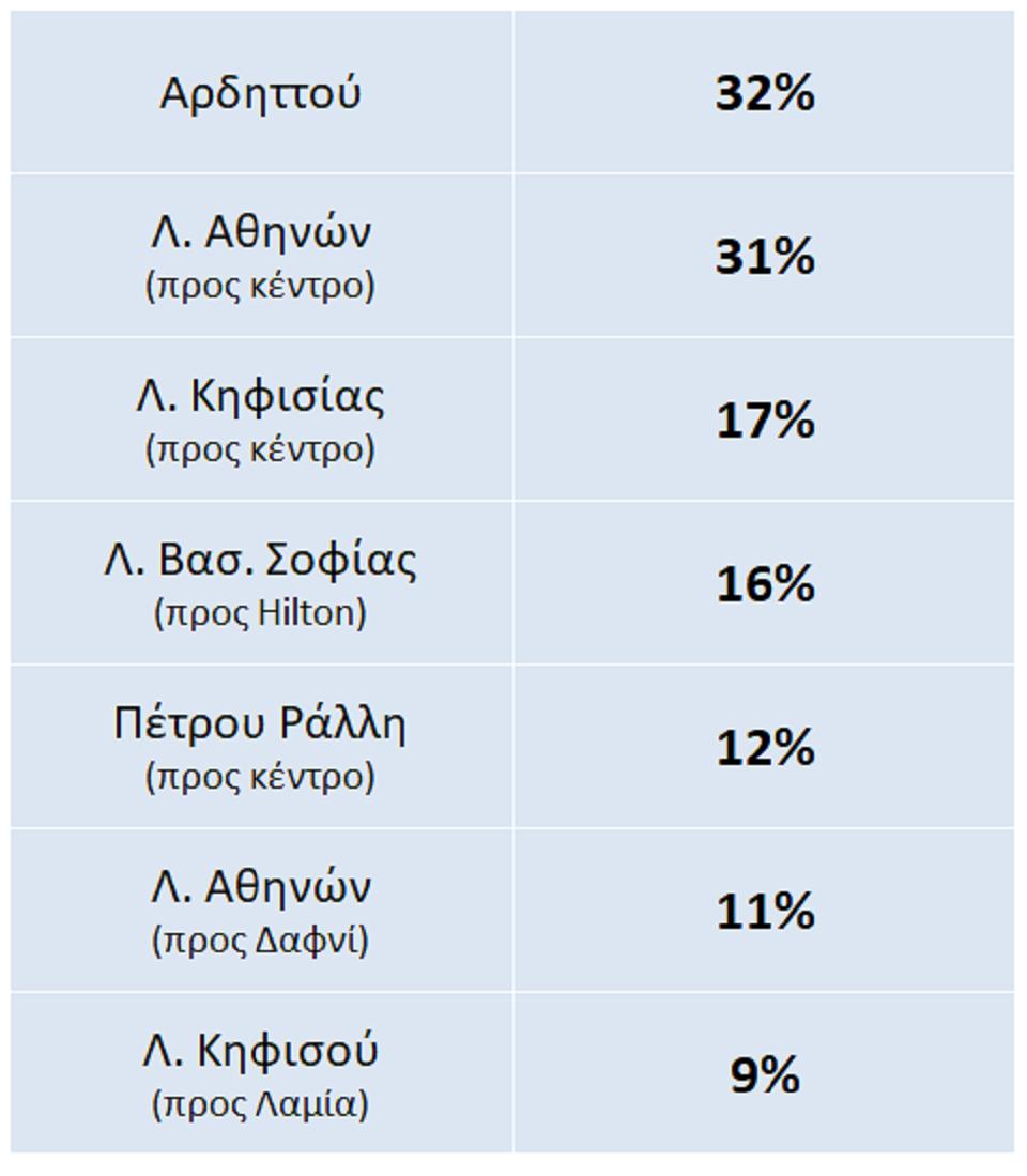 attiki-poso-ayxithike-i-kinisi-se-kentrikoys-dromoys-meta-tin-arsi-ton-metron1