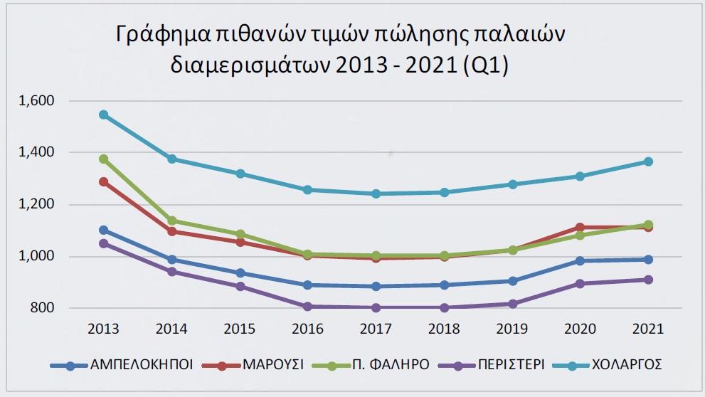 ti-echei-allaxei-stis-times-katoikion-apo-to-20131
