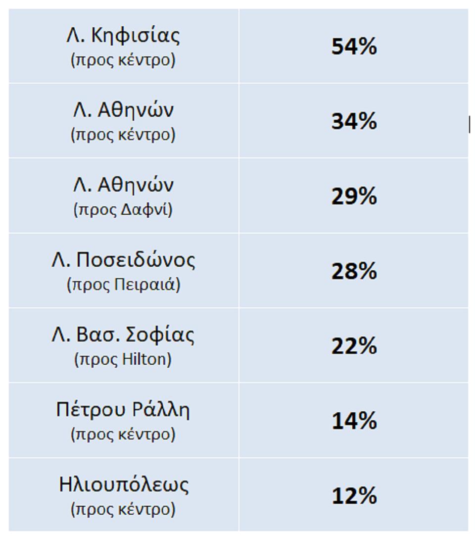 attiki-poso-ayxithike-i-kinisi-se-kentrikoys-dromoys-meta-tin-arsi-ton-metron0
