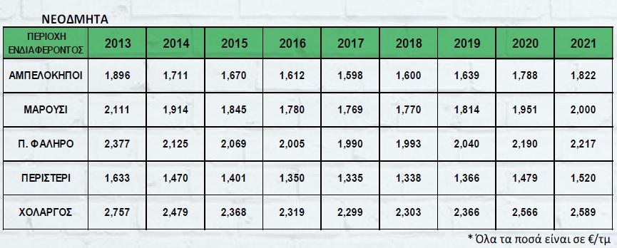 Διαχρονική εξέλιξη τιμών από το 2013