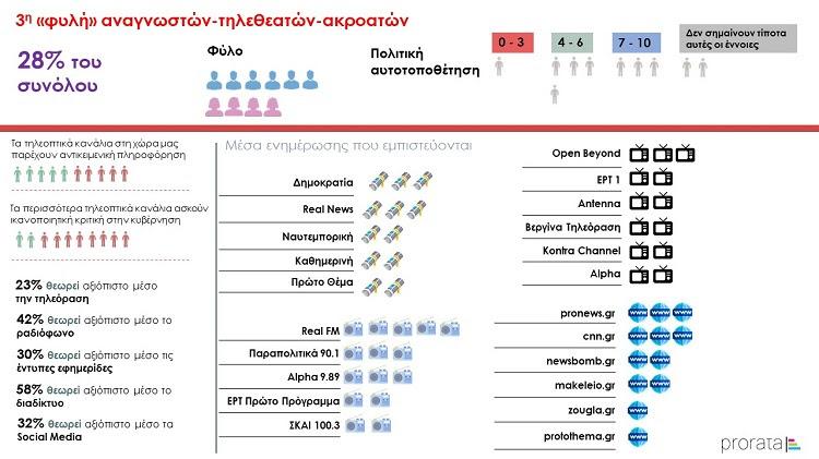 ereyna-prorata-to-40-theorei-oti-to-imisy-ton-eidiseon-sto-diadiktyo-einai-fake-news2