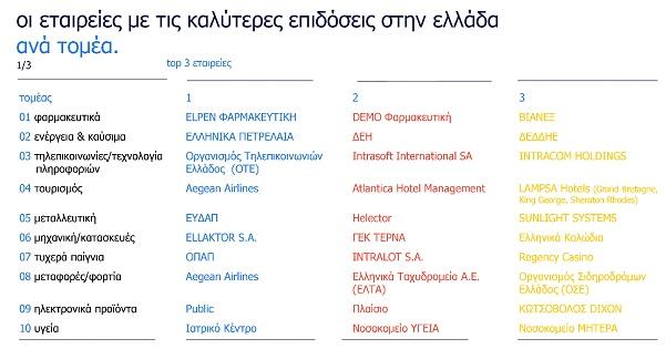 o-kalyteros-klados-gia-na-ergasteis-stin-ellada1