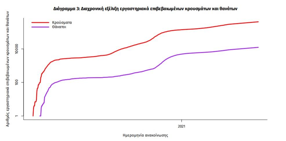 koronoios-781-nea-kroysmata-24-thanatoi-376-diasolinomenoi4