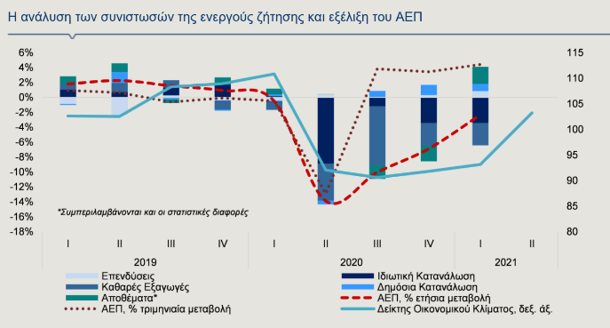 alpha-bank-me-anaptyxi-ano-toy-4-5-tha-kleisei-to-20210