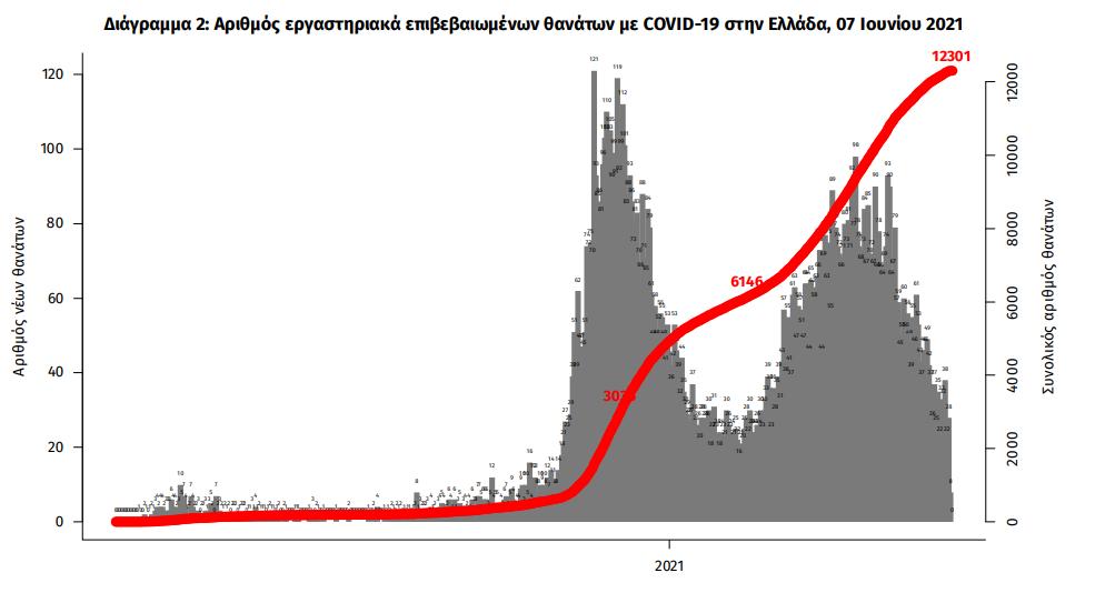koronoios-808-kroysmata-24-thanatoi-392-diasolinomenoi1