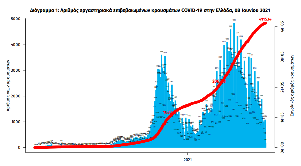 1-339-nea-kroysmata-30-thanatoi-381-diasolinomenoi0