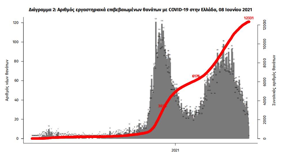 1-339-nea-kroysmata-30-thanatoi-381-diasolinomenoi1