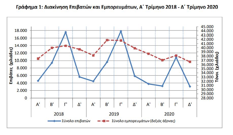 elstat-47-6-ligoteroi-epivates-sta-limania-to-d-trimino-toy-20200