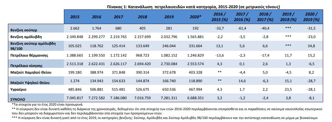 elstat-meiosi-8-1-stin-katanalosi-petrelaioeidon-to-20200