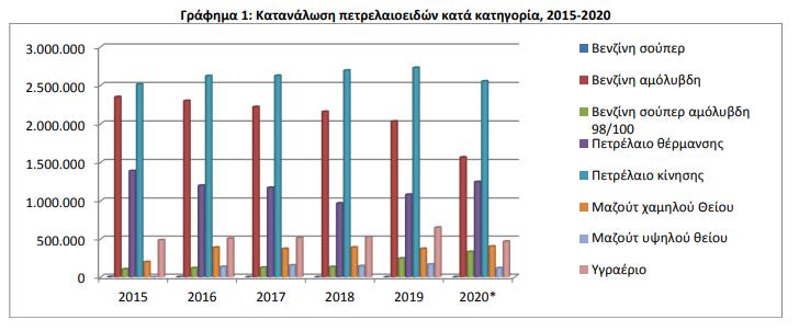 elstat-meiosi-8-1-stin-katanalosi-petrelaioeidon-to-20201