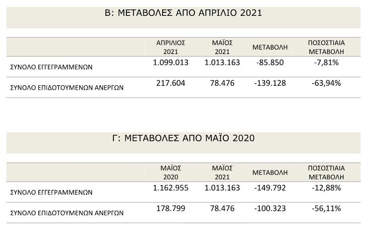 oaed-meiosi-64-stoys-epidotoymenoys-anergoys-ton-maio0