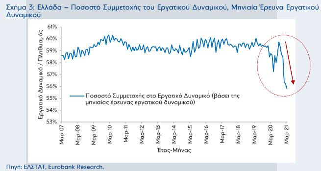 eurobank-tha-epistrepsei-stin-agora-ergasias-o-mi-energos-plithysmos0