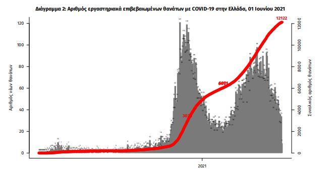 koronoios-1-886-nea-kroysmata-sta-idia-epipeda-oi-diasolinomenoi2
