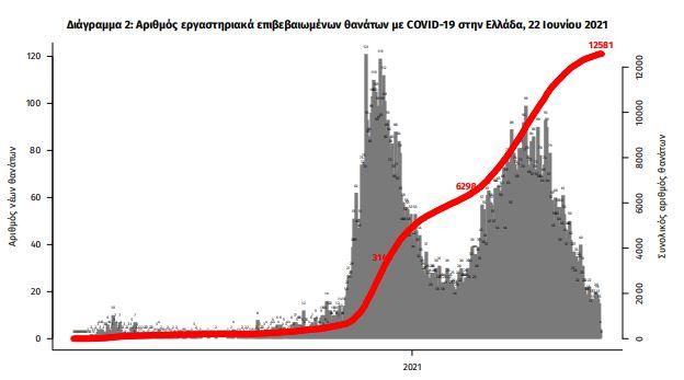koronoios-406-kroysmata-sta-idia-schedon-epipeda-oi-diasolinomenoi2