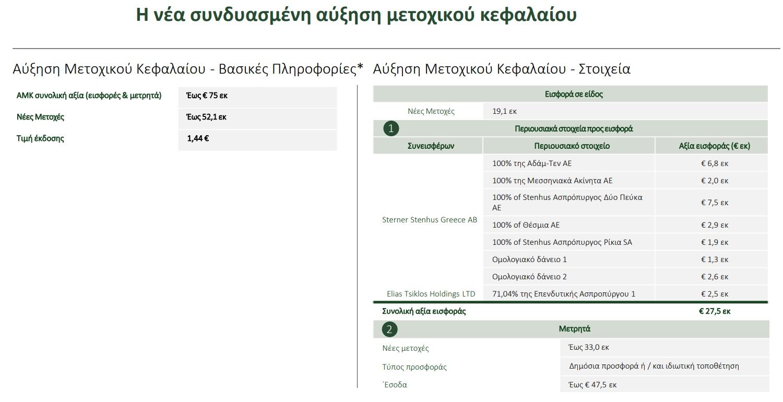 ton-ioylio-i-ayxisi-kefalaioy-eos-75-ekat-eyro-tis-premia0