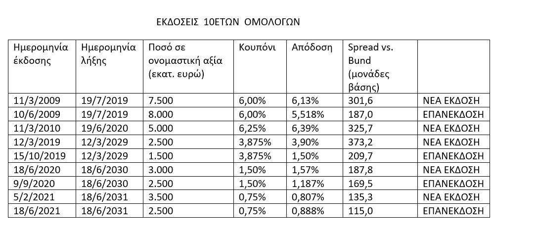 psifos-ton-agoron-sto-elliniko-chreos-poioi-agorasan-to-10etes0